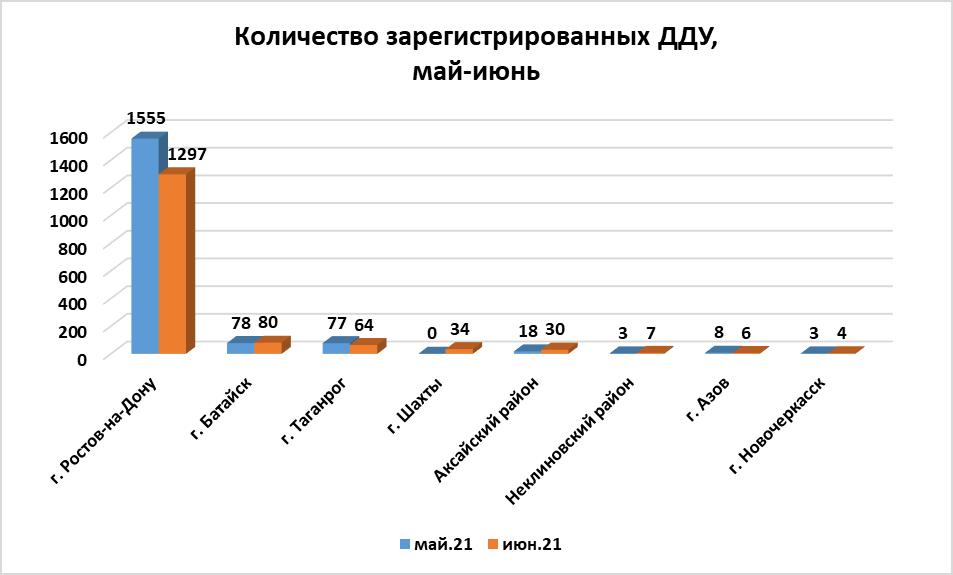 Июнь охладил спрос на квартиры в новостройках Ростова: число ДДУ продолжает сокращаться - фото 9
