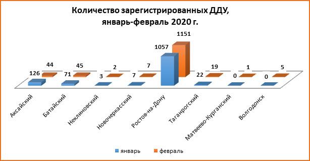Больше 2,5 тысяч долевых сделок заключили в Ростовской области за первые два месяца 2020 года - фото 2